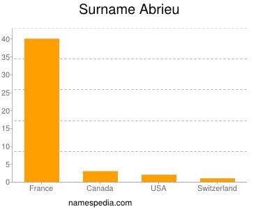 Surname Abrieu