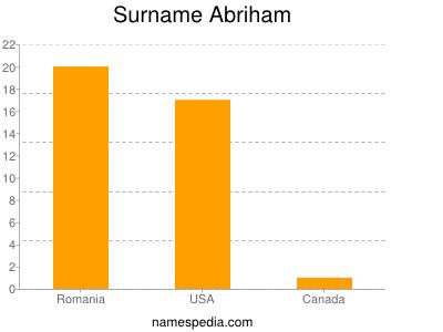 Surname Abriham