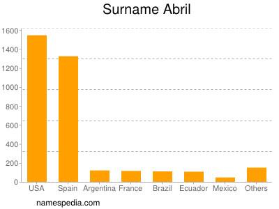 Surname Abril