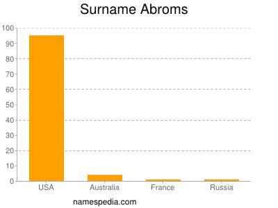 Surname Abroms