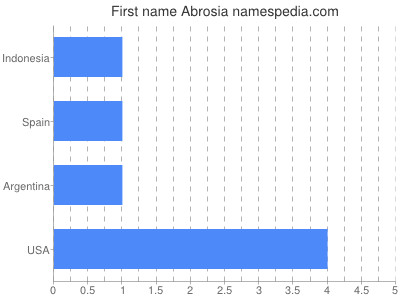 Given name Abrosia