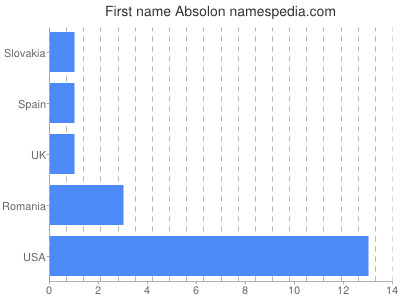 Given name Absolon