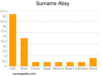 Surname Absy