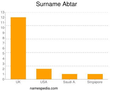 Surname Abtar