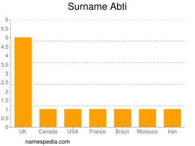 Surname Abti