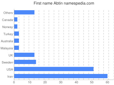 Given name Abtin