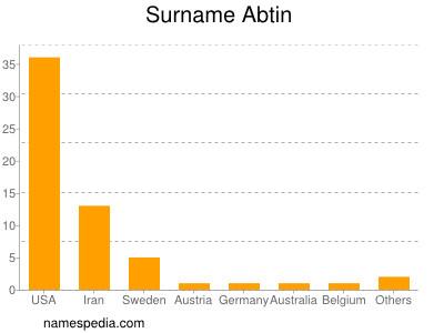 Surname Abtin