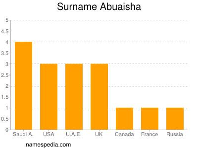 Surname Abuaisha