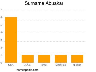Surname Abuakar