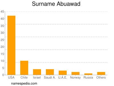 Surname Abuawad