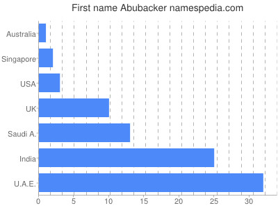 Given name Abubacker