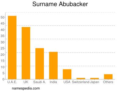 Surname Abubacker