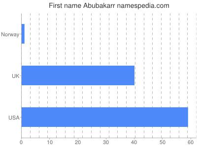Given name Abubakarr