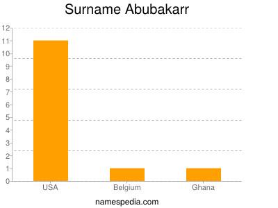 Surname Abubakarr