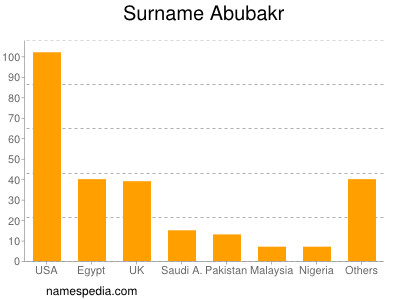 Surname Abubakr