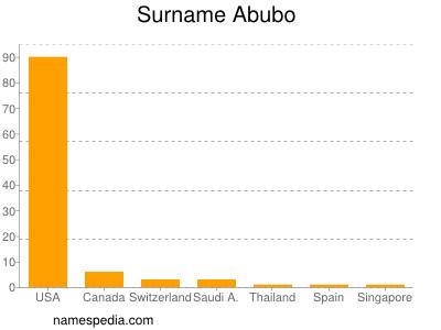 Surname Abubo