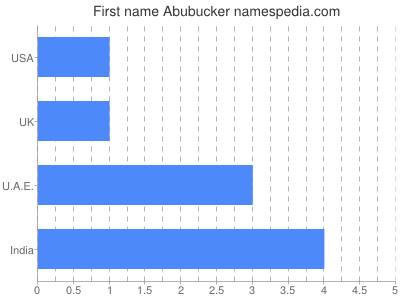 Given name Abubucker