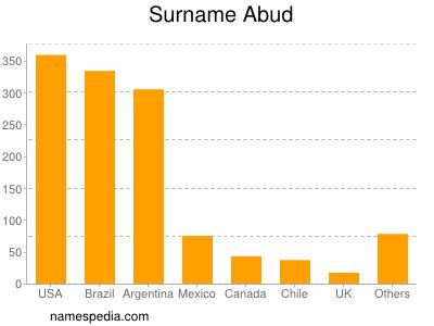 Surname Abud