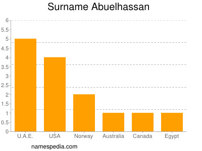 Surname Abuelhassan