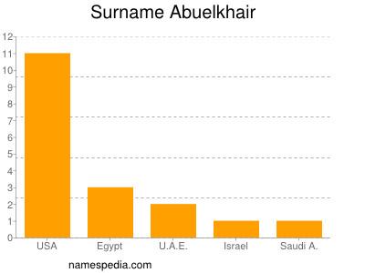Familiennamen Abuelkhair
