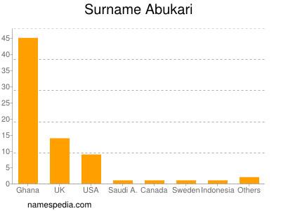Surname Abukari
