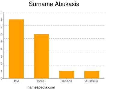 Surname Abukasis