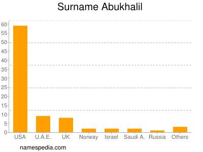 Surname Abukhalil