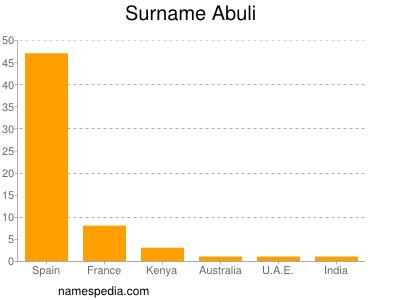 Abuli Names Encyclopedia