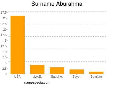 Surname Aburahma