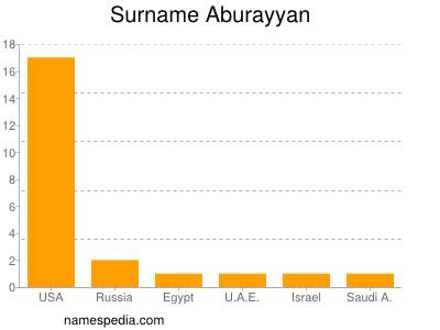 Surname Aburayyan