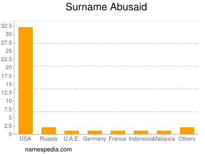 Surname Abusaid