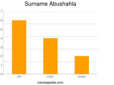 Surname Abushahla
