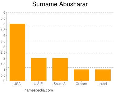 Surname Abusharar