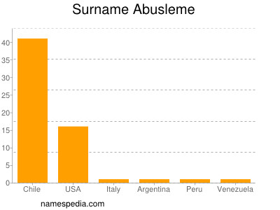 Surname Abusleme