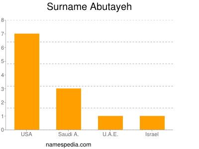 Surname Abutayeh