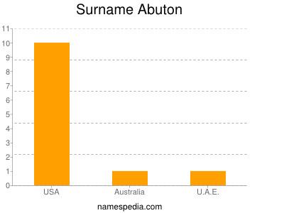 Surname Abuton