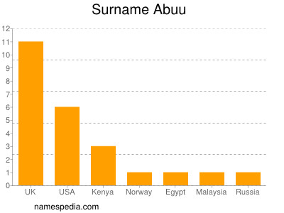 Surname Abuu