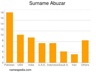 Surname Abuzar
