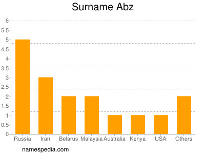 Surname Abz