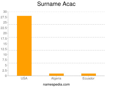 Surname Acac