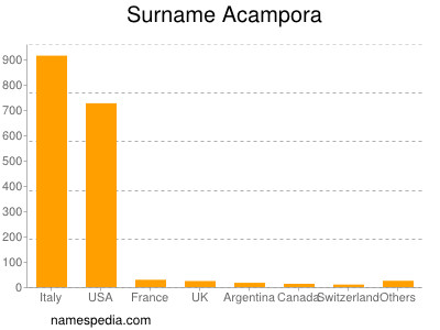 Acampora - Names Encyclopedia