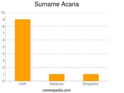Surname Acana