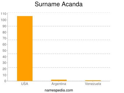 Surname Acanda