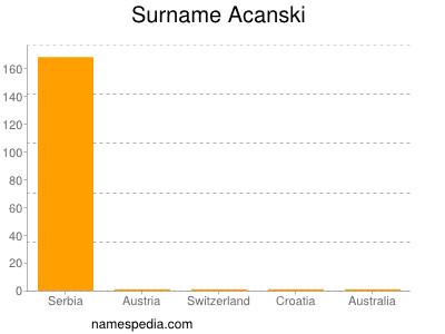 Surname Acanski