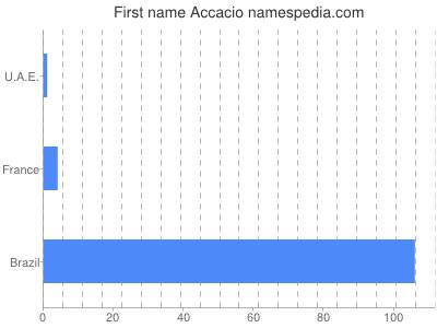 Given name Accacio