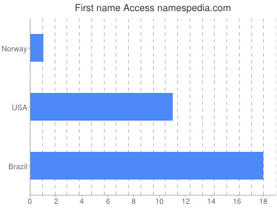 Given name Access