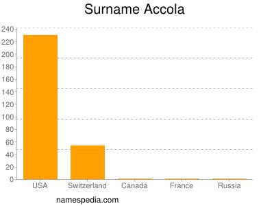Surname Accola