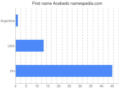 Given name Acebedo
