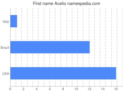 Given name Acelio