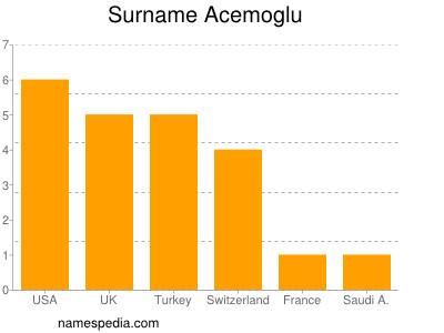 Surname Acemoglu